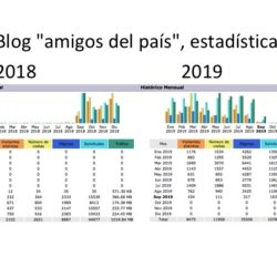 estadísticas del blog